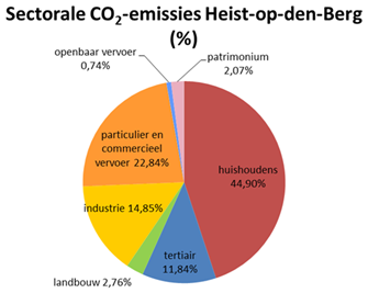 Sectorale CO2-emissies Heist-op-den-Berg